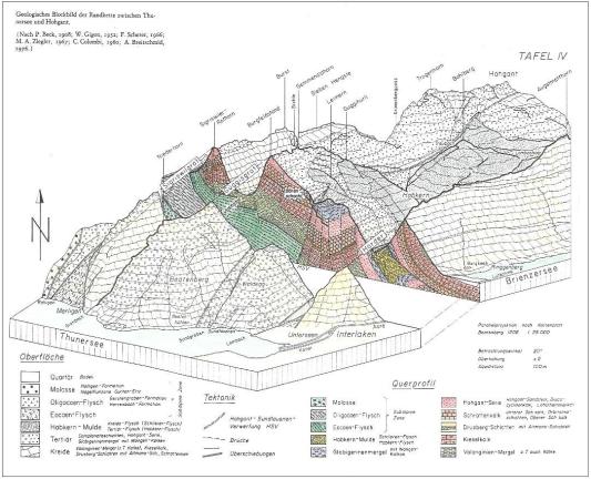 Geologisches Blockbild_Beck-Gigon-Scherer-Ziegler-Colombi-Breitschmid